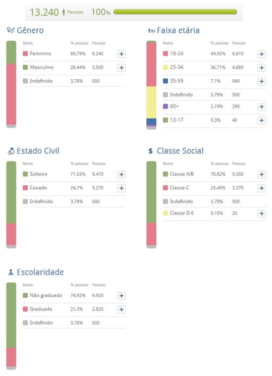 Via Navegg Analytics. Periodo de junho / julho 2013