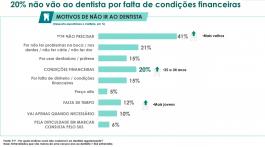 Motivos pra não ir ao dentista